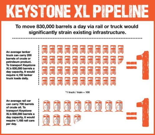 Railroaded Keystone XL Pipeline benefits image